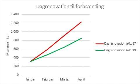 graf - dagrenovation til forbrænding_april 2019
